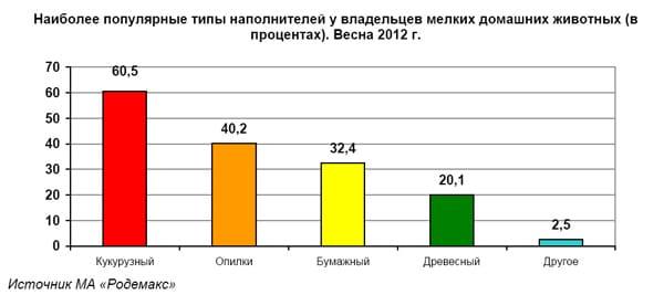 Наиболее популярные типы наполнителей у владельцев мелких домашних животных (в процентах). Весна 2012 г.
