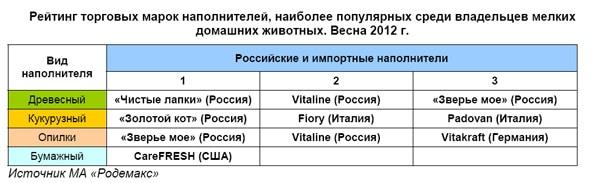 Рейтинг торговых марок наполнителей, наиболее популярных среди владельцев мелких домашних животных. Весна 2012 г
