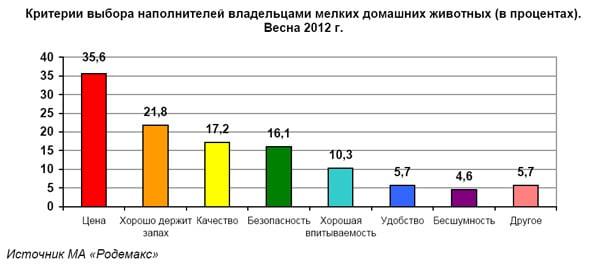 Критерии выбора наполнителей владельцами мелких домашних животных (в процентах). Весна 2012 г.