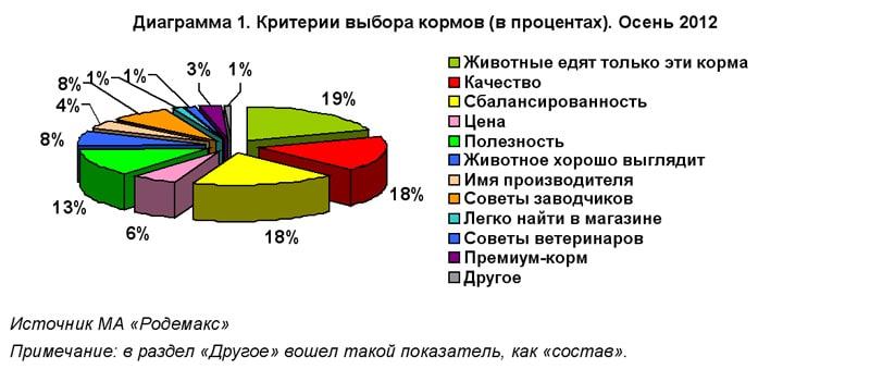 Критерии выбора кормов (в процентах) для грызунов и кроликов. Осень 2012