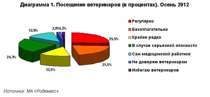 Диаграмма 1. Посещение ветеринаров (в процентах). Осень 2012. МА Родемакс