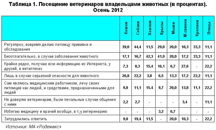 Таблица 1. Посещение ветеринаров владельцами животных (в процентах). Осень 2012. МА Родемакс