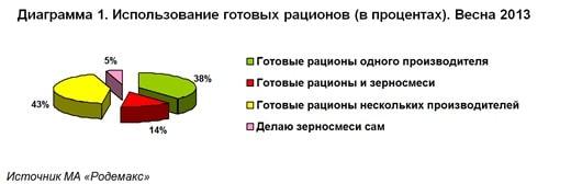 Диаграмма 1. Использование готовых рационов в кормлении мелких птиц (в процентах). Весна 2013. Источник МА «Родемакс»