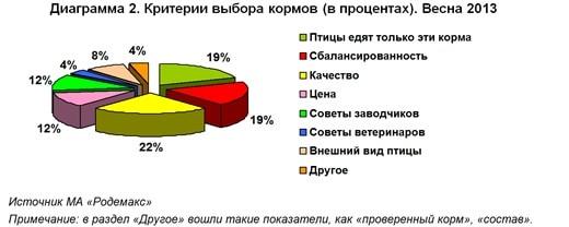 Диаграмма 2. Критерии выбора кормов для мелких птиц (в процентах). Весна 2013 Источник МА «Родемакс»