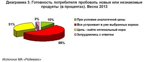 Диаграмма 3. Готовность потребителя (владельца птиц) пробовать новые или незнакомые продукты (в процентах). Весна 2013. Источник МА «Родемакс»