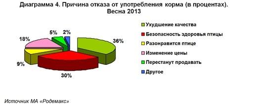 Диаграмма 4. Причина отказа владельцев мелких птиц от употребления корма (в процентах). Весна 2013 Источник МА «Родемакс»