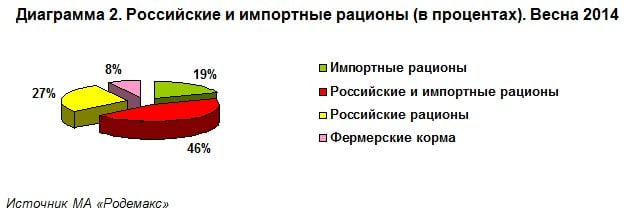 Владельцы мелких домашних животных, покупающие для своих любимцев как российские, так и импортные корма, составили 46% от общего числа опрошенных, что на 10% меньше аналогичного показателям осенью 2013 года