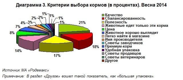 Критерии выбора кормов: По-прежнему лидируют такие критерии выбора как «качество кормов», «сбалансированность» и «полезность.