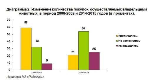 У 54% участников опроса не изменилось количество совершаемых ими покупок товаров для животных и/или использование услуг. 25% считают, что количество покупок/услуг уменьшилось.