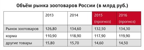 Объем рынка зоотоваров России в 2013-2016 годы