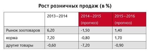 Рост розничных продаж на рынке зоотоваров в период с 2013 по 2016 годы