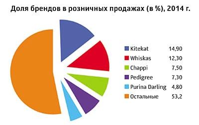 Доля брендов кормов для животных в розничных продажах в 2014 году