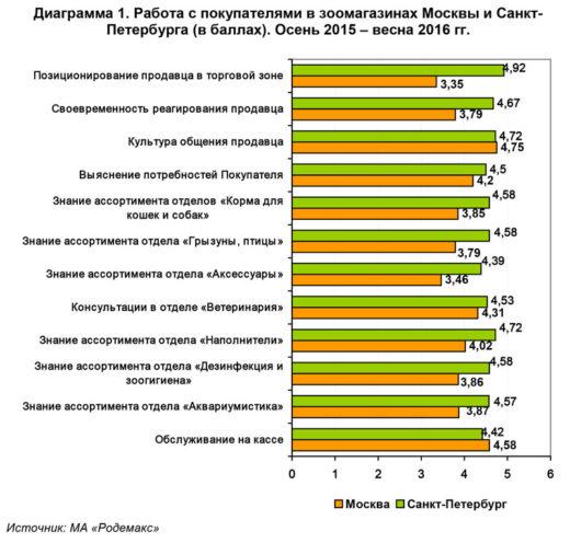 В рамках исследования была поставлена задача выяснить уровень подготовки специалистов зоомагазинов, работающих в разных отделах Москвы и Санкт-Петербурга (см. диаграмму 1).