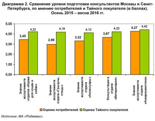 Для наглядности исследователи сопоставили оценки некоторых отделов, поставленные Тайным покупателем и потребителями (см. диаграмму 2).