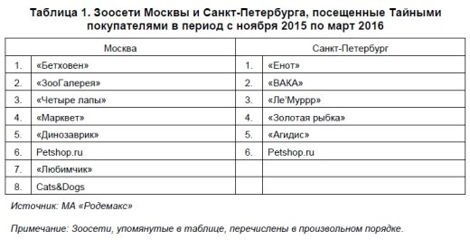 С ноября 2015 по март 2016 года МА «Родемакс» провело исследование методом «Тайный покупатель» (Mystery Shopping) в различных сетевых зоомагазинах Москвы и Санкт-Петербурга.