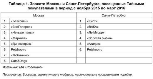 При подготовке к проведению исследования, были выбраны по 3 магазина из 14 сетей зоомагазинов (далее «зоосети») в городах Москва и Санкт-Петербург.