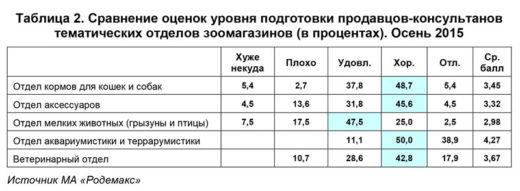 Осенью 2015 года МА «Родемакс» провело опрос покупателей зоомагазинов Москвы и Санкт-Петербурга с целью оценки «уровня подготовки продавцов-консультантов тематических отделов» (см. таблицу 2).