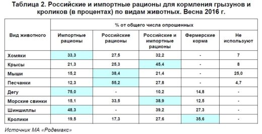 Российские и импортные рационы для кормления грызунов и кроликов (в процентах) по видам животных. Весна 2016 г.