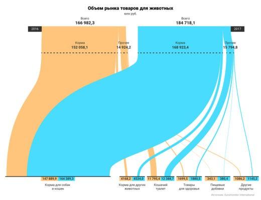Объем рынка товаров для домашних животных, в млн. руб. Источник: Euromonitor International