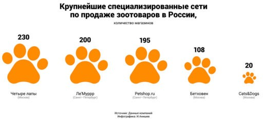 Крупнейшие специализированные сети по продаже зоотоваров в России (количество магазинов). Источник: данные компаний.