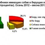 Цифры и факты: 71,9% грибников, имеющих собак берут их с собой в лес