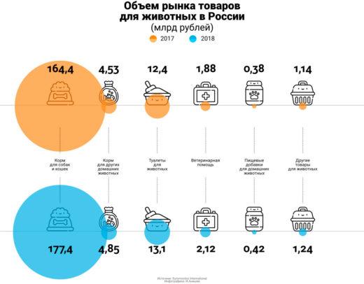 Объем рынка товаров для животных в России в 20017 - 2018 гг в млрд. руб. Источник: Euromonitor International