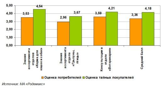 Диаграмма 1. Сравнение уровня подготовки консультантов Москвы по мнению потребителей и Тайных покупателей (в баллах). Осень 2019 г.