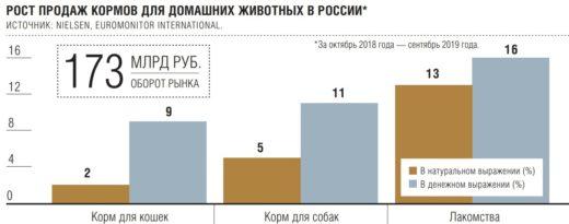 Рост продаж кормов для домашних животных в России