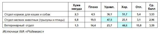 Таблица 1. Оценка потребителями уровня подготовки продавцов-консультантов по отделам/секциям зоомагазинов (в процентах). Осень 2019 г.