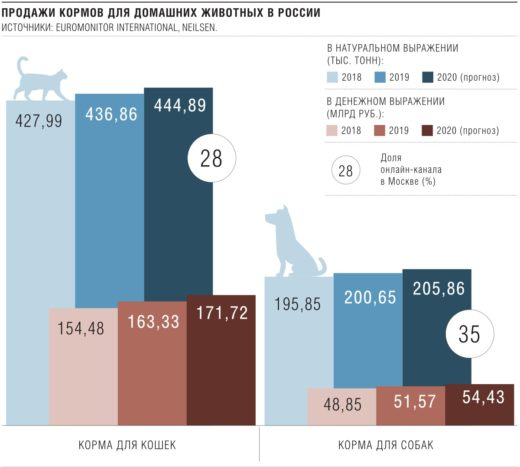 Продажи кормов для домашних животных 2018-2020 гг