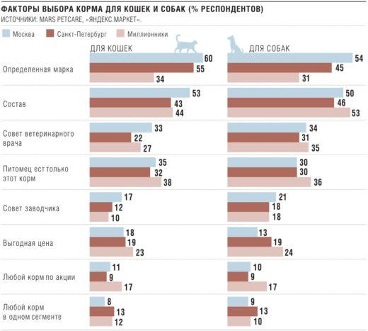 Факторы выбора корма для кошек и собак (% респондентов)
